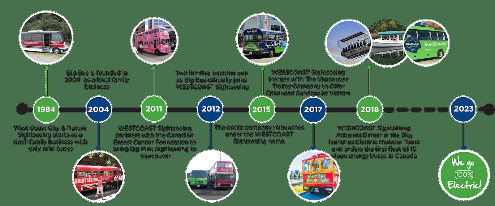WCS-Timeline